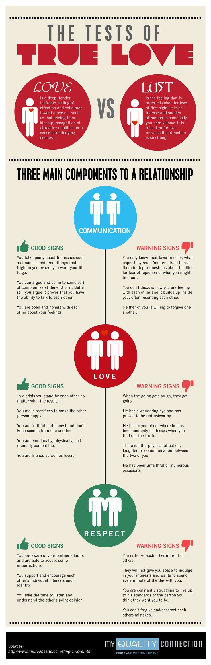 relationship components infographic