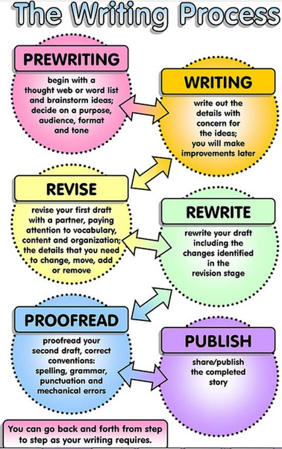 A chart describing the writing process