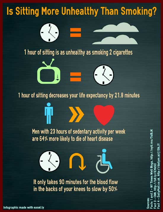 Infographic showing that sitting is harmful than smoking