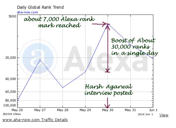 Alexa rank boost after interview of Harsh Agarwal