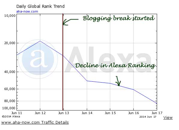 Alexa rank graph showing drop in rank