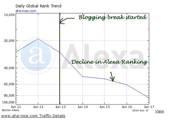 Alexa rank graph showing drop in rank