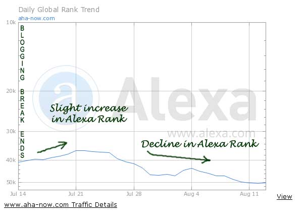 Alexa ranking graph after summer break
