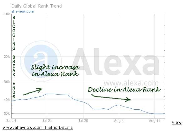 Alexa ranking graph after summer break