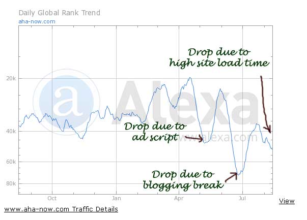 Yearly fluctuation of Alexa ranking