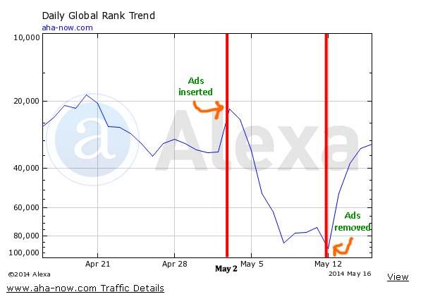 Decrease in Alexa rank after insertion of ad script