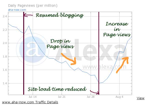 Increase in Alexa page views after site speed increase