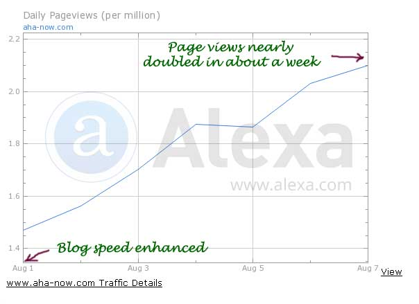 Alexa page views increase after enhancing site speed.