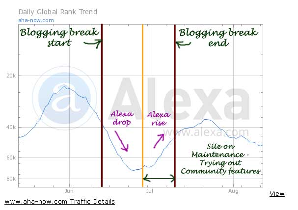 Alexa rank graph showing the entire summer break