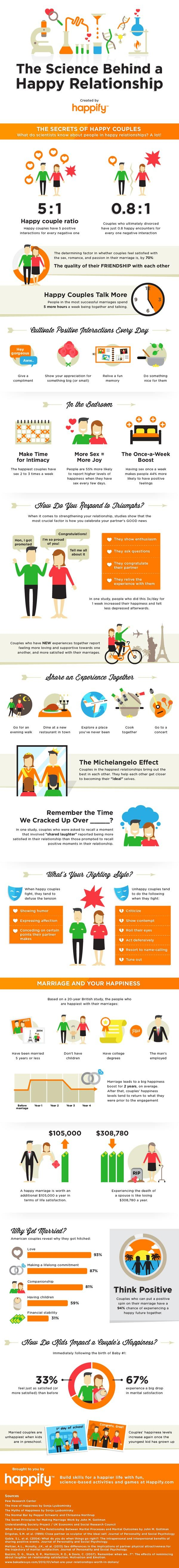 Infographic about happy relationship tips