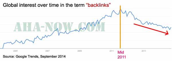 Backlinks Google Trends