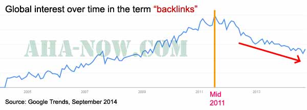 Backlinks Google Trends