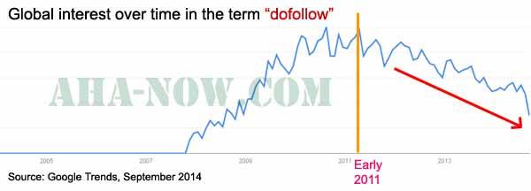 Dofollow Google Trends