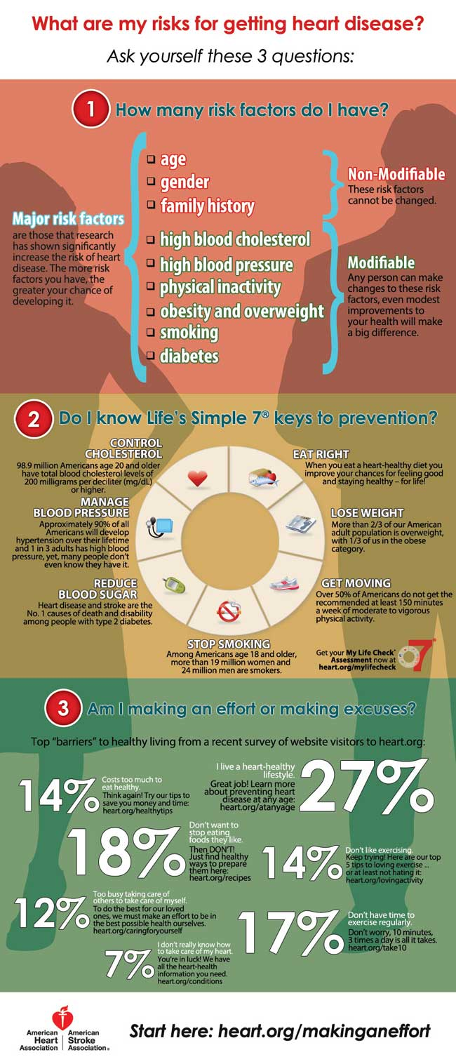 Infographic about heart health