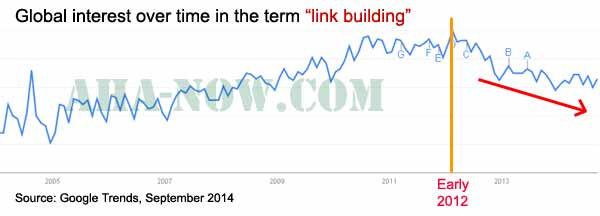 Link building Google trends