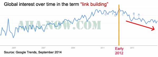 Link building Google trends