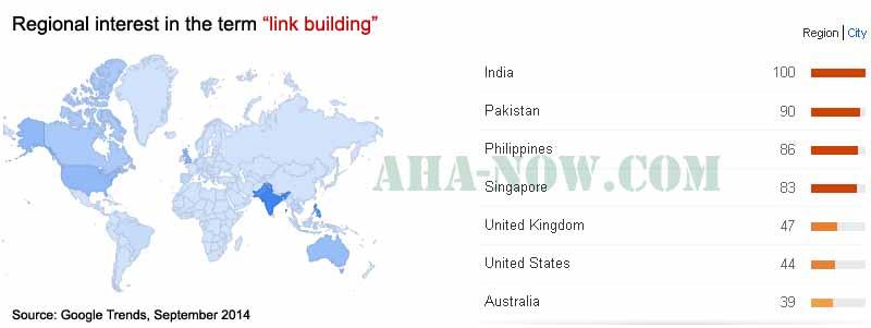 Link building regional interest
