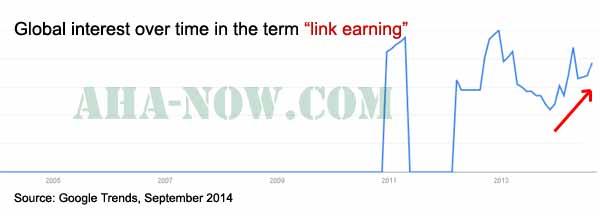 Link earning Google trends