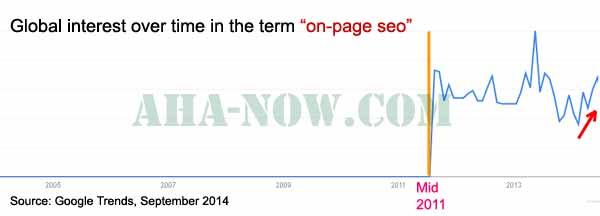 Onpage Seo Google Trends