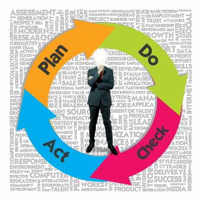 A man surrounded by illustration of plan, do, check, and act arrows