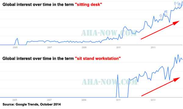 Google Trends graph showing increased interest in standing desks