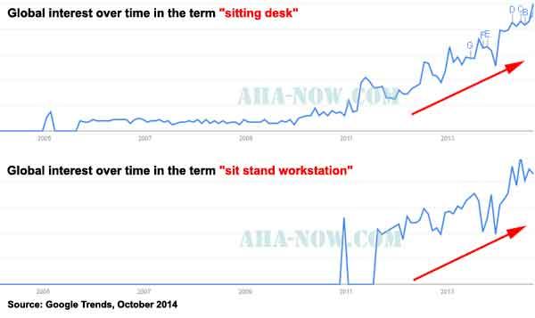 Google Trends graph showing increased interest in standing desks