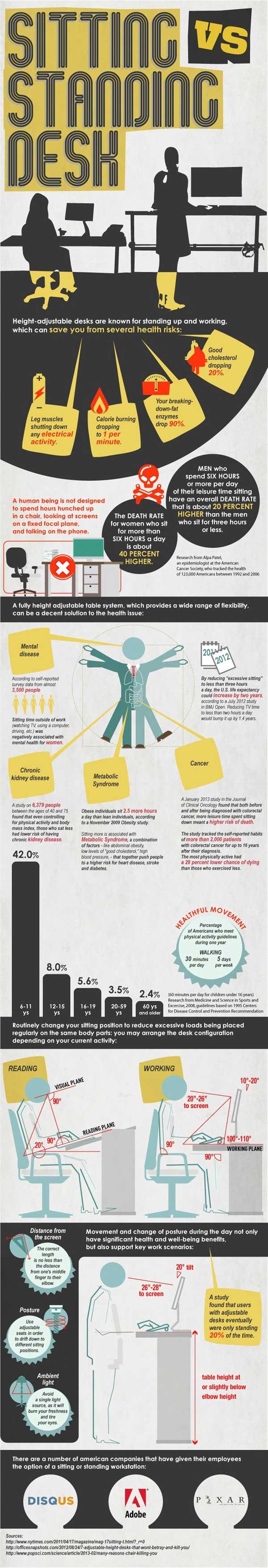 Infographic showing Standing Desk vs. Sitting Desk comparison
