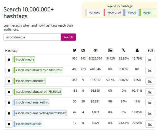 Screenshot of Ritetag hashtag researching for social media strategy