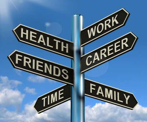 A sign post with direction boards for work, family. health and other aspects of life