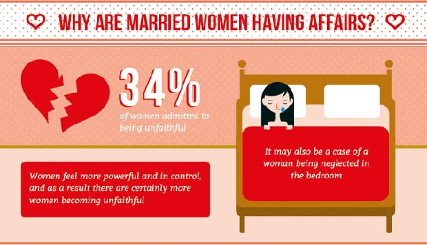 Percentage of married women that cheat
