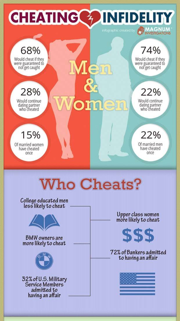 Infographic showing who cheats in marriage