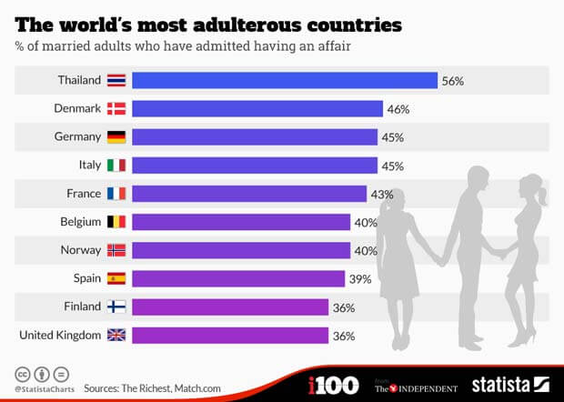 Survey bar chart of most adulterous countries of the world