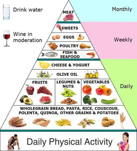 Mediterranean Diet shown in pyramid format