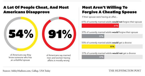 What percent of women cheat on their husbands