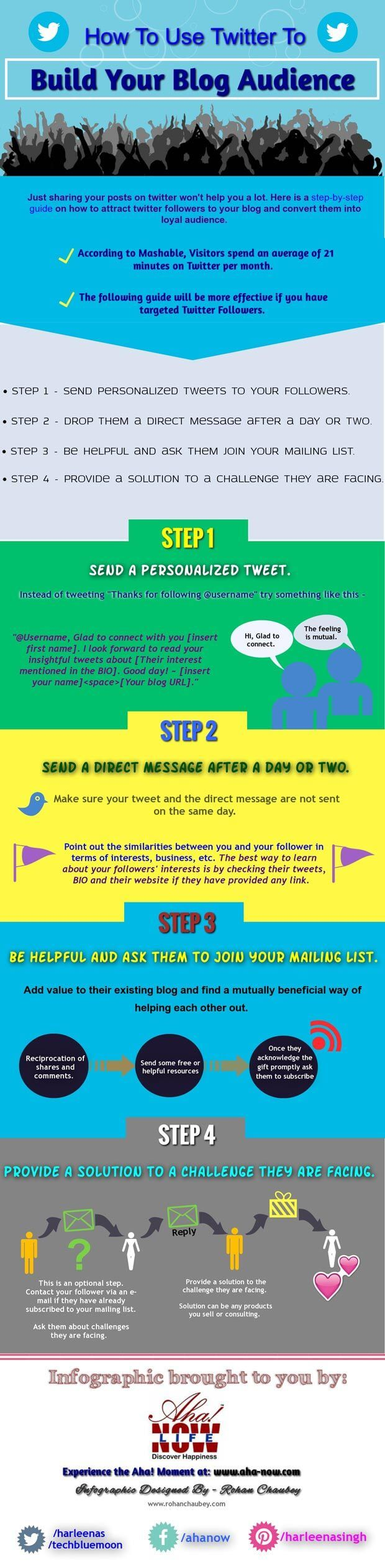 Infographic on using Twitter to build a blog audience