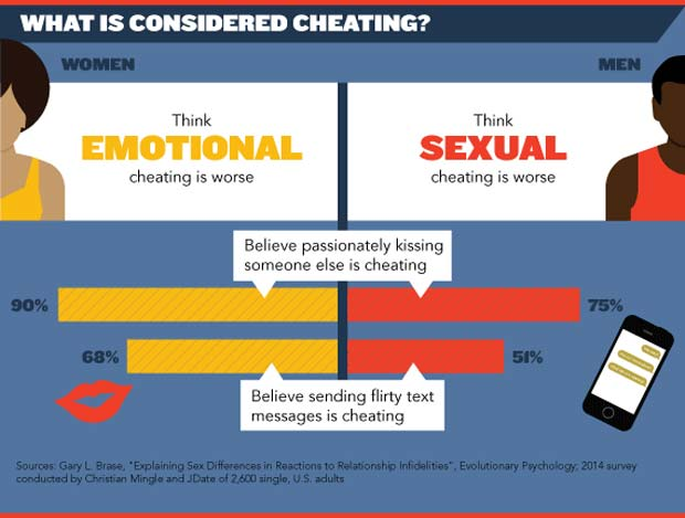 Chart showing emotional and sexual cheating in infidelity