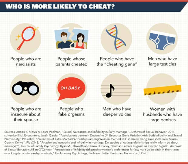 Percentage of married couples that cheat