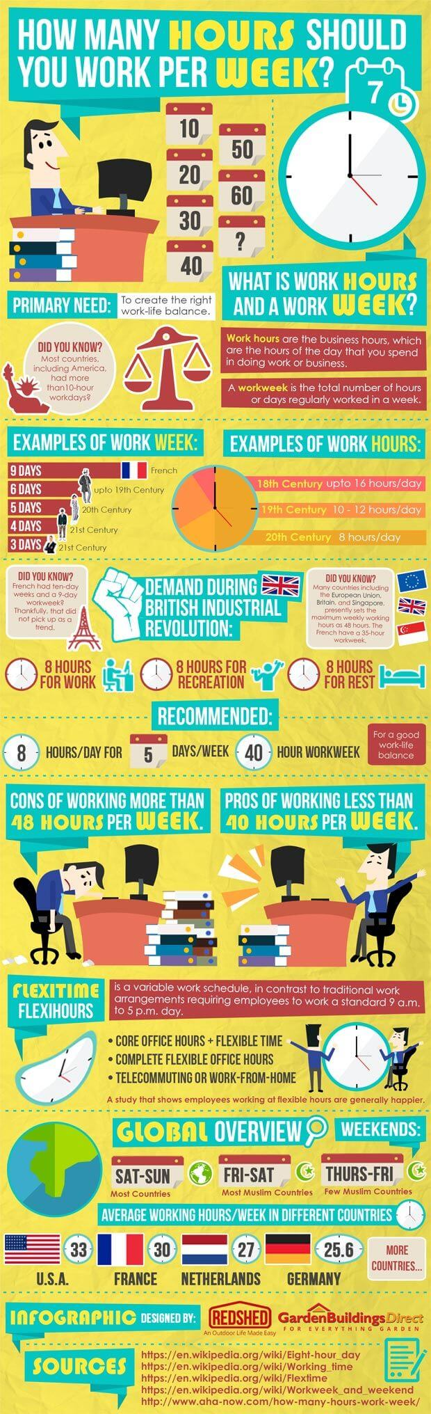 Infographic about work hours and life