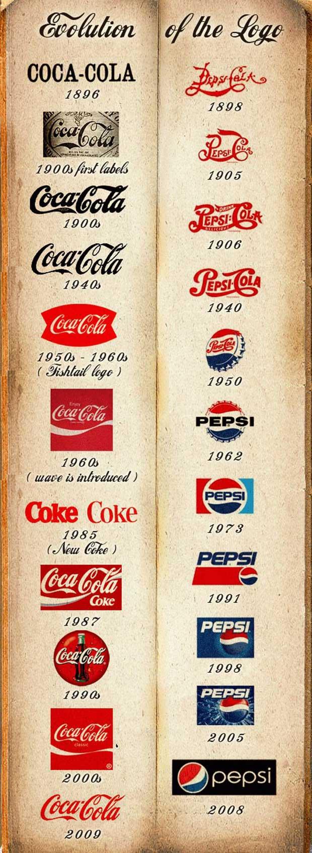 Creating branding ideas for brand logo of Coca-Cola and Pepsi