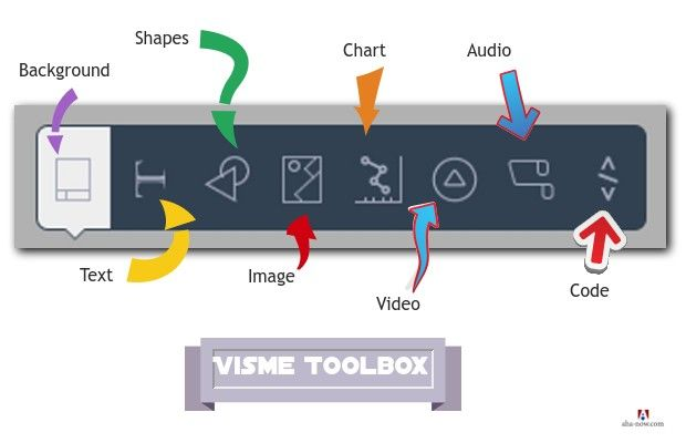 Toolbox containing the eight tools of Visme