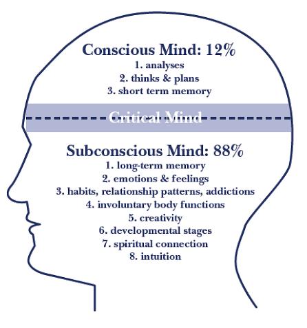 conscious and subconscious mind