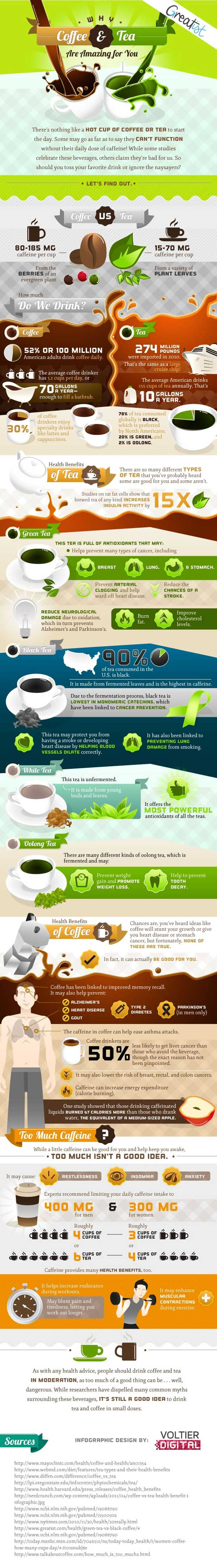 Heath benefits of coffee and tea infographic